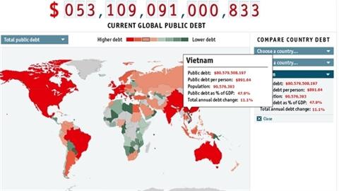 Việt Nam đang trả lãi bao nhiêu tỷ USD/năm cho nợ công?