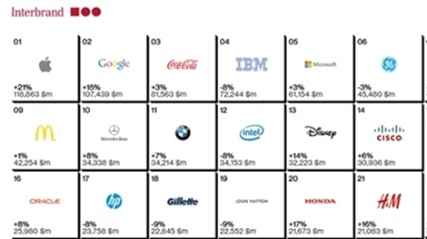 Apple vẫn là thương hiệu đắt giá nhất hành tinh