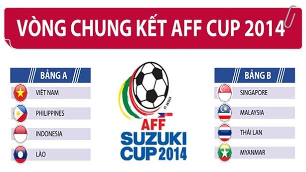 Lịch thi đấu và kết quả vòng chung kết AFF Suzuki Cup 2014