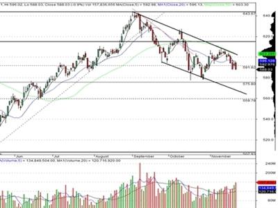 Thông tư 36 - Tín hiệu tốt cho thị trường trong dài hạn