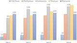 Người giàu Việt Nam tăng, lộ diện tỷ phú đô la