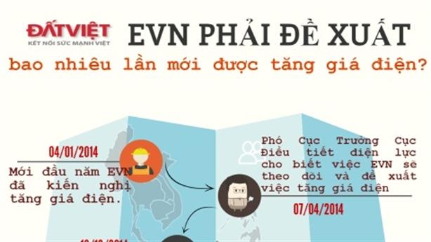 Infographics: Hành trình đề xuất tăng giá điện của EVN