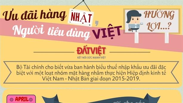 Hàng Nhật miễn thuế, người tiêu dùng Việt hưởng lợi!