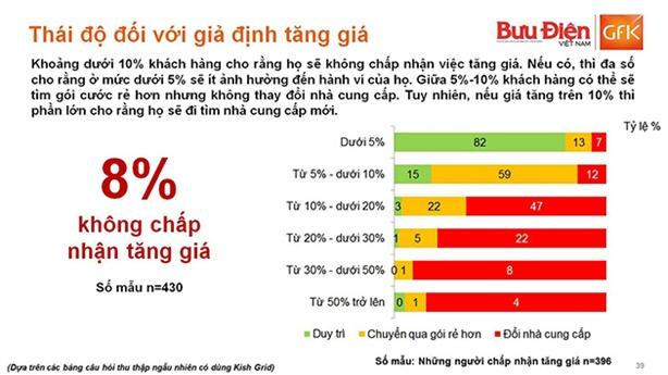 Vì sao có tới 92% người dùng đồng ý tăng giá 3G?