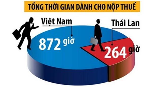 Việt Nam có thuế, phí ô tô khủng nhất