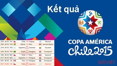 Kết quả Copa America 2015