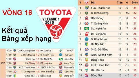 Kết quả và bảng xếp hạng vòng 16 V-League 2015