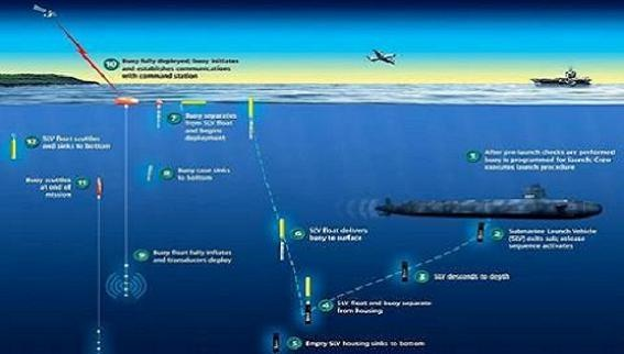 """Mỹ phục hoạt """"Hệ thống giám sát tàu ngầm dưới đáy biển"""""""