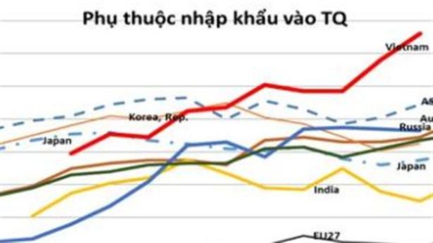 Chỉ số phụ thuộc Trung Quốc của VN cao hơn ASEAN