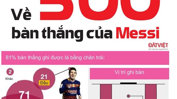 Tất cả về 500 bàn thắng của Messi