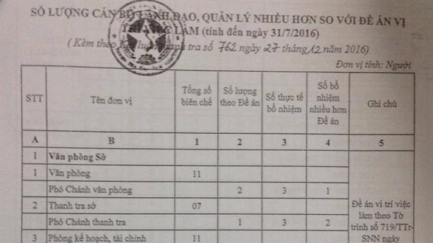Vụ thừa cán bộ ở Thái Nguyên: Khẩn trương kiểm tra