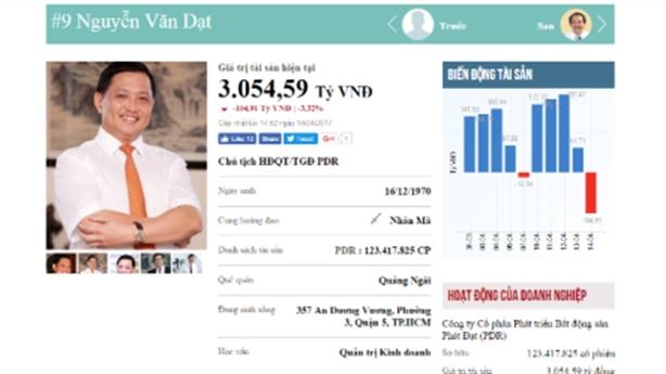 Ông chủ địa ốc Phát Đạt vào Top 10 người giàu nhất