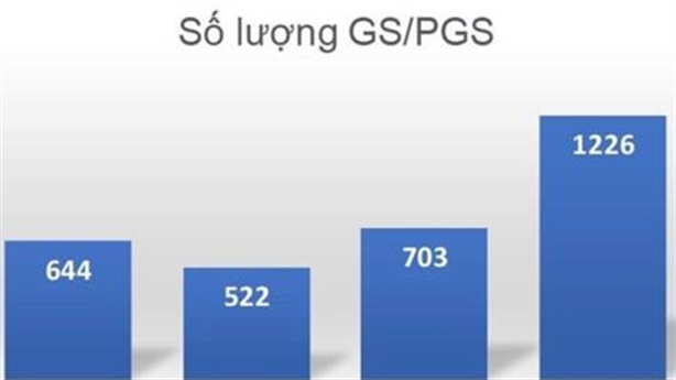 Lộ 94 GS, PGS chưa đủ chuẩn, đã hết chưa?