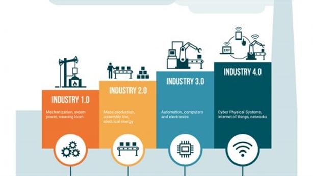Cách mạng công nghiệp và giáo dục, đạo tạo, nghiên cứu KH