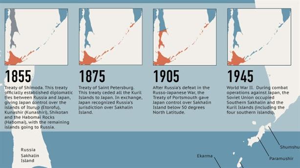 Tách chuyện 4 hòn đảo khỏi hiệp ước hòa bình Nga-Nhật?