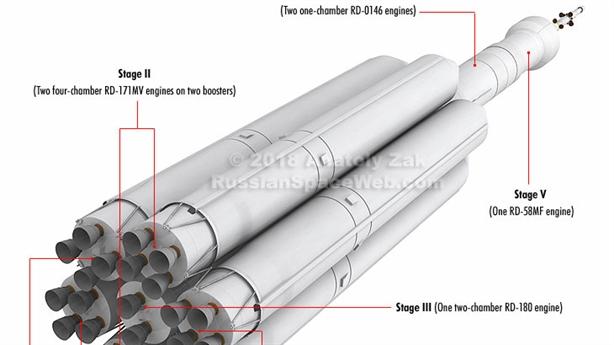 Roscosmos tiết lộ thiết kế tên lửa siêu nặng Yenisei