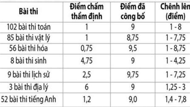 Gian lận điểm thi THPT: Câu hỏi cho Hà Giang