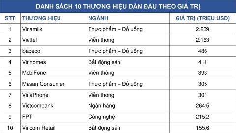 Thương hiệu nào có giá trị cao nhất Việt Nam năm 2019
