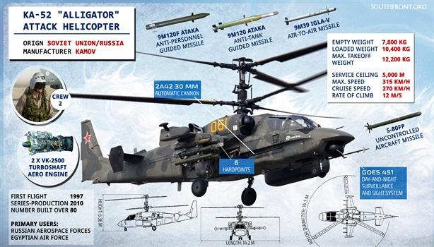 Tại sao Ka-52 của Nga được coi là tốt nhất thế giới?