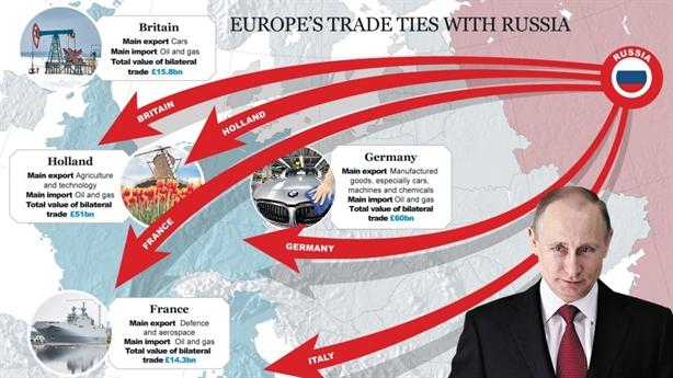 Trừng phạt kinh tế Nga, EU lại đau đớn
