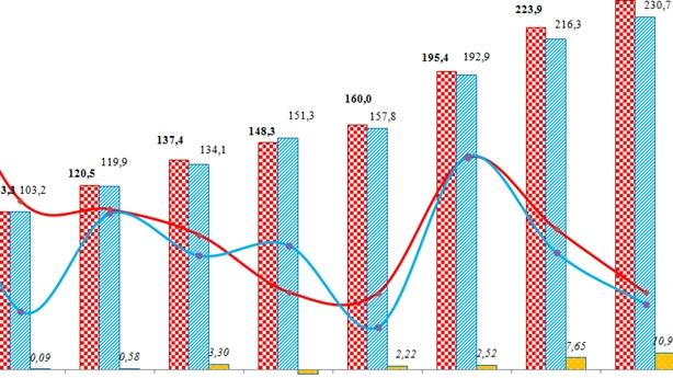 Thâm hụt thương mại Việt Nam-Trung Quốc lên tới 31 tỷ USD