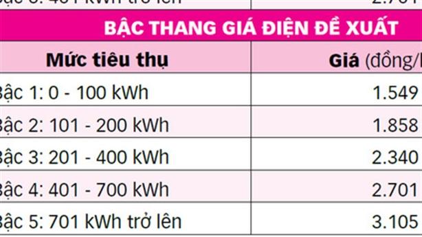 Bộ Công thương xin lùi sửa biểu giá điện sinh hoạt