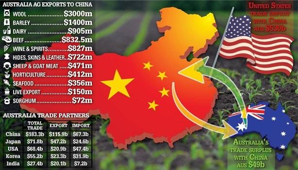 Úc: Bạn phải đến chỗ có tiền và Trung Quốc có tiền