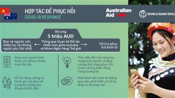 WB, Úc hỗ trợ Việt Nam 5 triệu USD sau covid-19