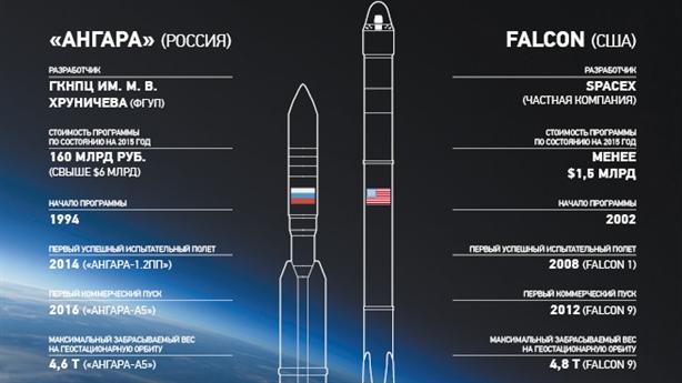 Chuyên gia Nga so sánh tên lửa Falcon-9 và Angara-A5