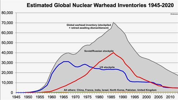 Quốc gia nào có nhiều vũ khí hạt nhân nhất?