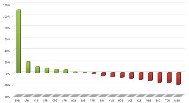 LienVietPostBank sang HOSE thời điểm ít thuận lợi
