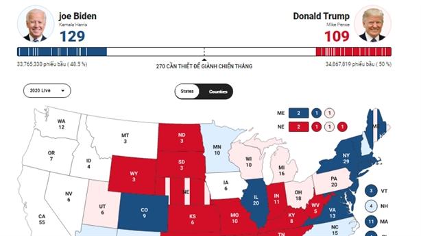 Ông Trump thắng bang chủ chốt, ông Biden dẫn đầu