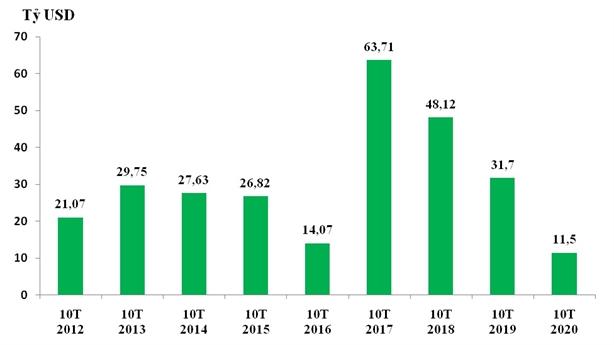 Bất chấp Covid-19, doanh nghiệp FDI xuất siêu gần 29 tỷ USD