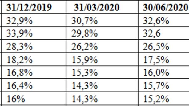 Ngân hàng nào đang dẫn đầu CASA 9 tháng đầu năm?