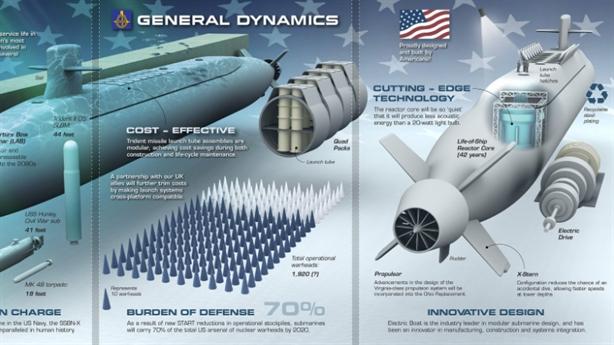 Tàu ngầm Columbia dùng hệ thống đẩy tương tự Kilo