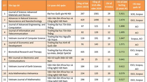 Chưa đến 20% tạp chí khoa học Việt Nam được số hóa