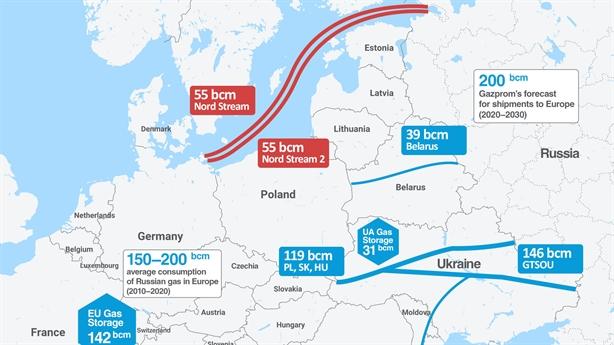Moscow sẵn sàng đối phó việc ngăn cản thông dòng Nord Stream-2